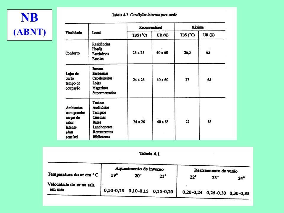 Conservação de Energia em Sistemas de Condicionamento Ambiental NB (ABNT)