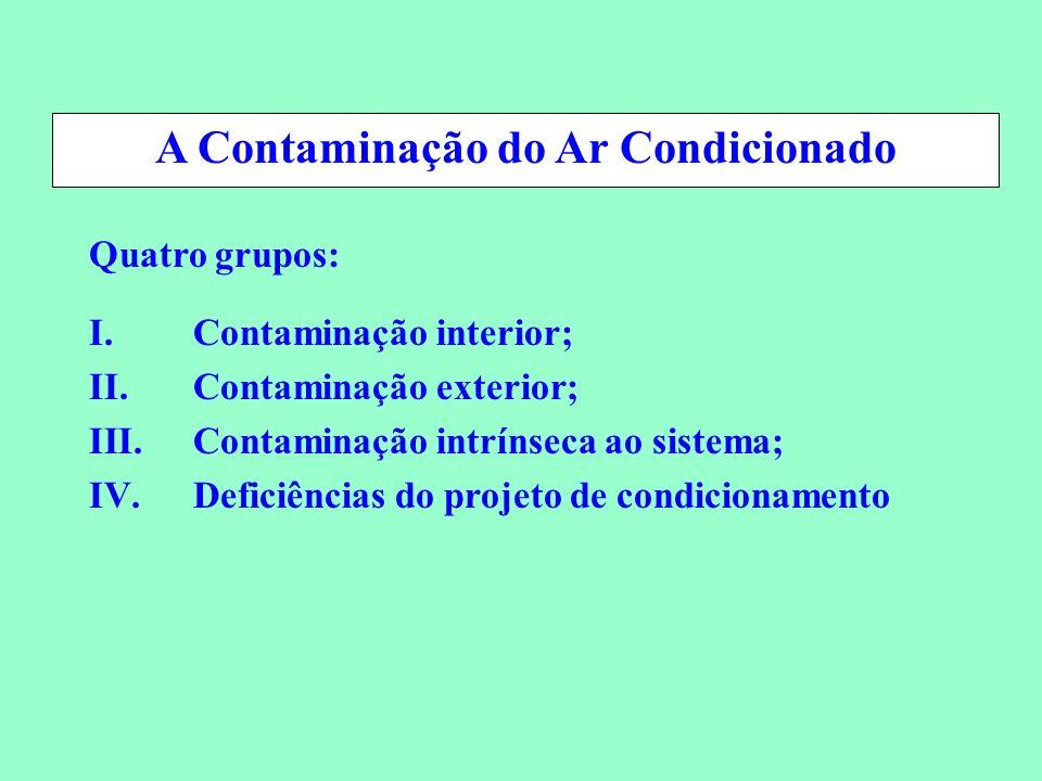 Conservação de Energia em Sistemas de Condicionamento Ambiental Quatro grupos: I.Contaminação interior; II.Contaminação exterior; III.Contaminação int