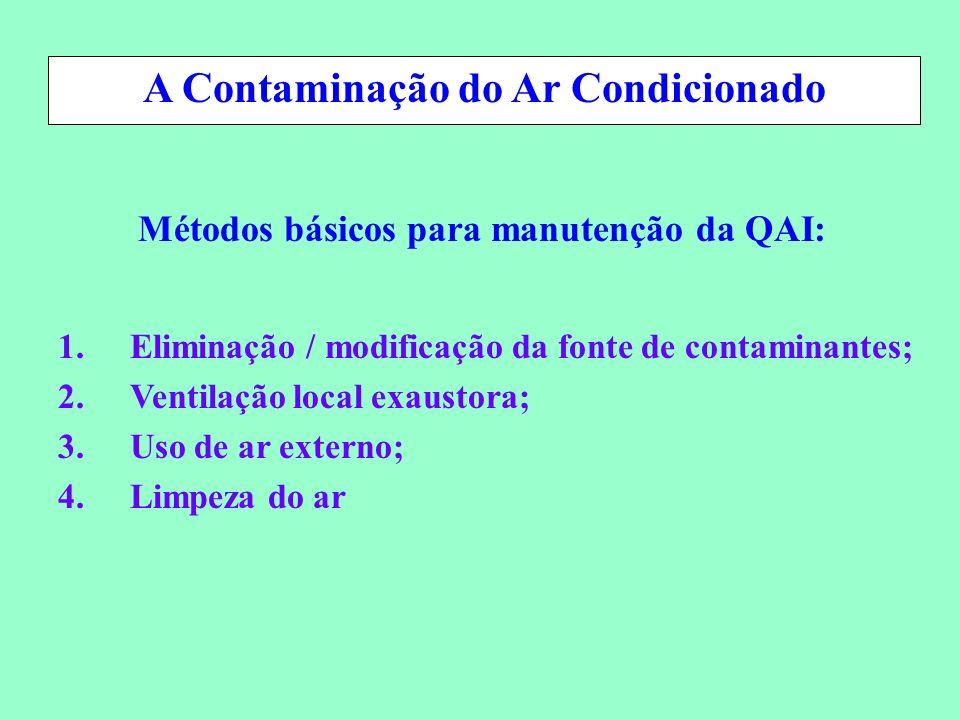 Conservação de Energia em Sistemas de Condicionamento Ambiental Métodos básicos para manutenção da QAI: A Contaminação do Ar Condicionado 1.Eliminação