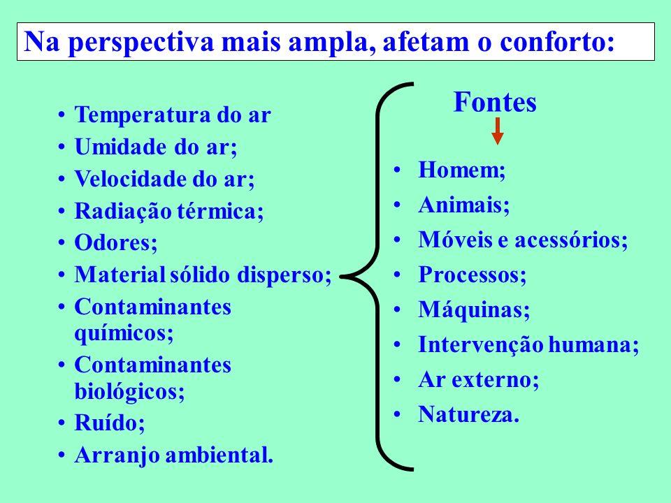Conservação de Energia em Sistemas de Condicionamento Ambiental Temperatura do ar Umidade do ar; Velocidade do ar; Radiação térmica; Odores; Material