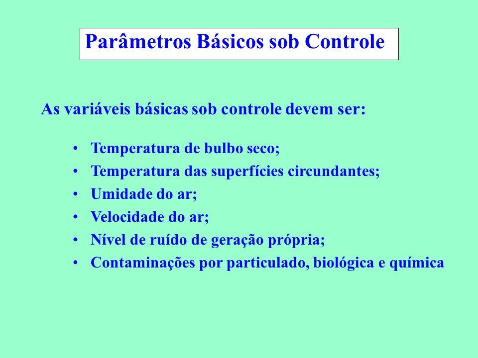 Conservação de Energia em Sistemas de Condicionamento Ambiental Parâmetros Básicos sob Controle As variáveis básicas sob controle devem ser: Temperatu