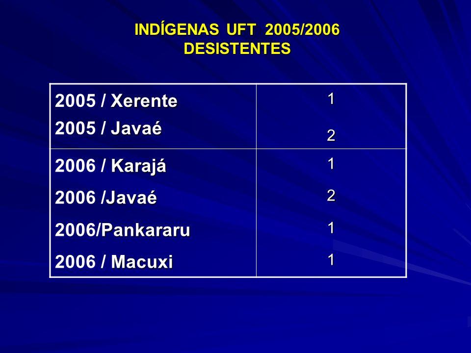 INDÍGENAS UFT 2005/2006 DESISTENTES Xerente 2005 / Xerente Javaé 2005 / Javaé12 Karajá 2006 / Karajá Javaé 2006 /Javaé Pankararu 2006/Pankararu Macuxi
