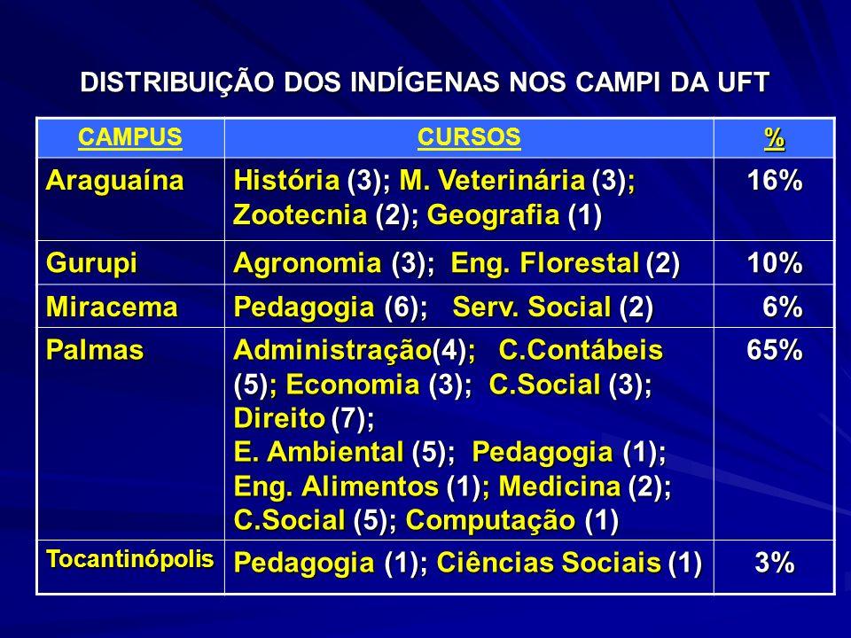 DISTRIBUIÇÃO DOS INDÍGENAS NOS CAMPI DA UFT CAMPUSCURSOS% Araguaína História (3); M. Veterinária (3); Zootecnia (2); Geografia (1) 16% Gurupi Agronomi