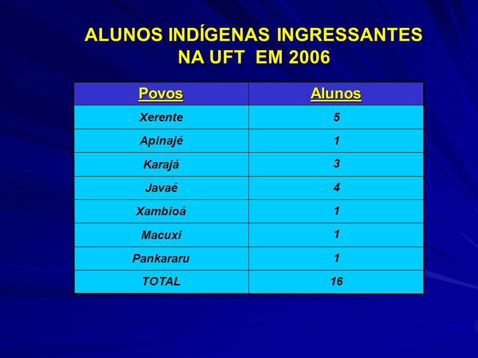 1Gavião Parkatejê (PA) 1Pankararu (PE) 2Krahô-Kanela (TO) 28TOTAL 1Tuxá (BA) 1Bakairi (MT) 1Pataxó (BA) 1Guajajara (MA) 4Xambioá (TO) 1Javaé(TO) 2Karajá (TO) 1Apinajé (TO) 12Xerente (TO)AlunosPovos ALUNOS INDÍGENAS INGRESSANTES NA UFT EM 2007