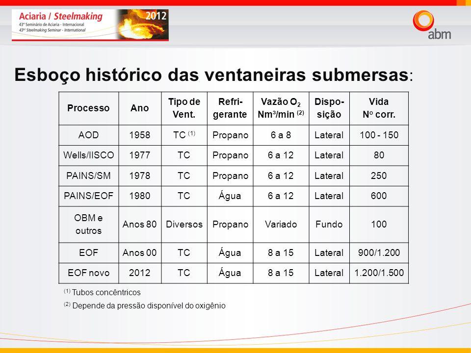 Esboço histórico das ventaneiras submersas : ProcessoAno Tipo de Vent. Refri- gerante Vazão O 2 Nm³/min (2) Dispo- sição Vida N o corr. AOD1958TC (1)