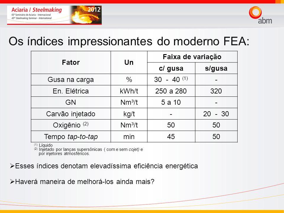 Os índices impressionantes do moderno FEA: FatorUn Faixa de variação c/ gusas/gusa Gusa na carga%30 - 40 (1) - En. ElétricakWh/t250 a 280320 GNNm³/t5