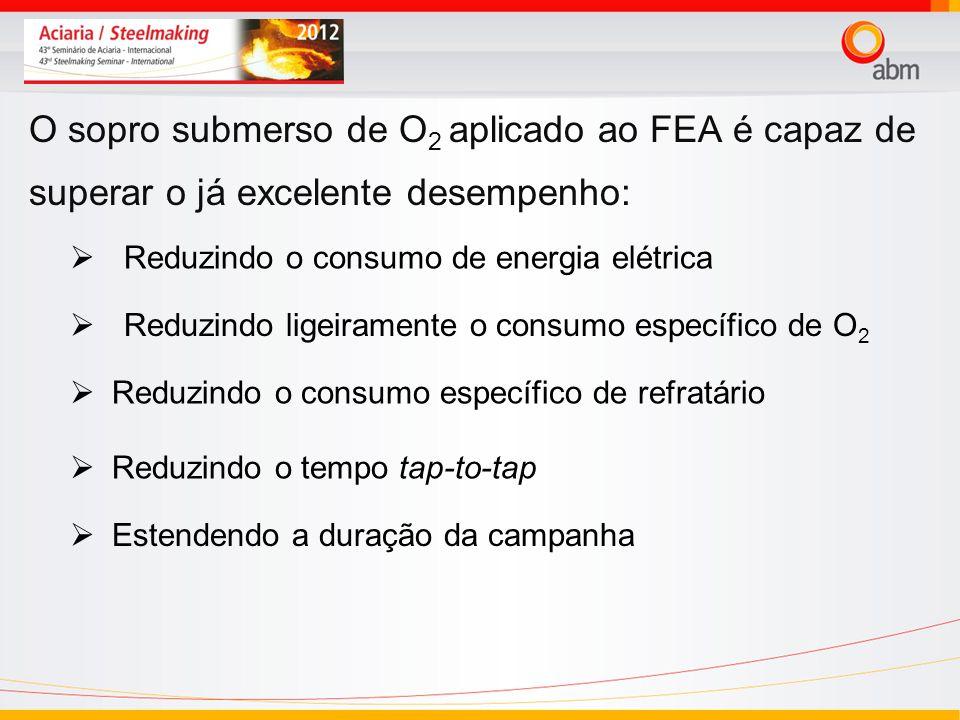 O sopro submerso de O 2 aplicado ao FEA é capaz de superar o já excelente desempenho: Reduzindo o consumo de energia elétrica Reduzindo ligeiramente o