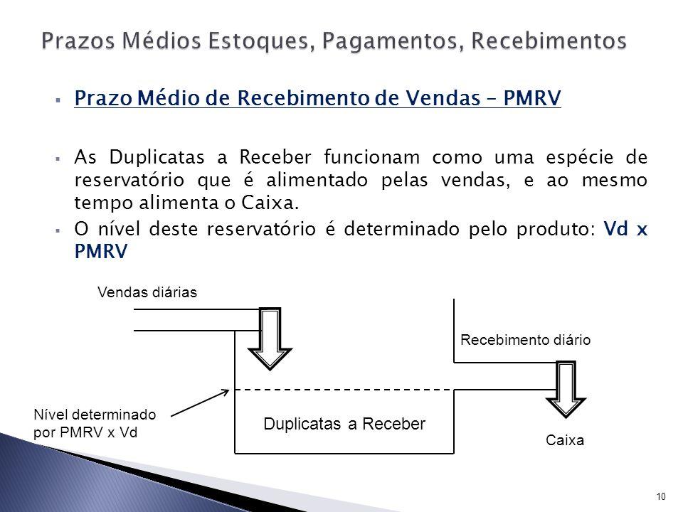 Prazo Médio de Recebimento de Vendas – PMRV As Duplicatas a Receber funcionam como uma espécie de reservatório que é alimentado pelas vendas, e ao mes
