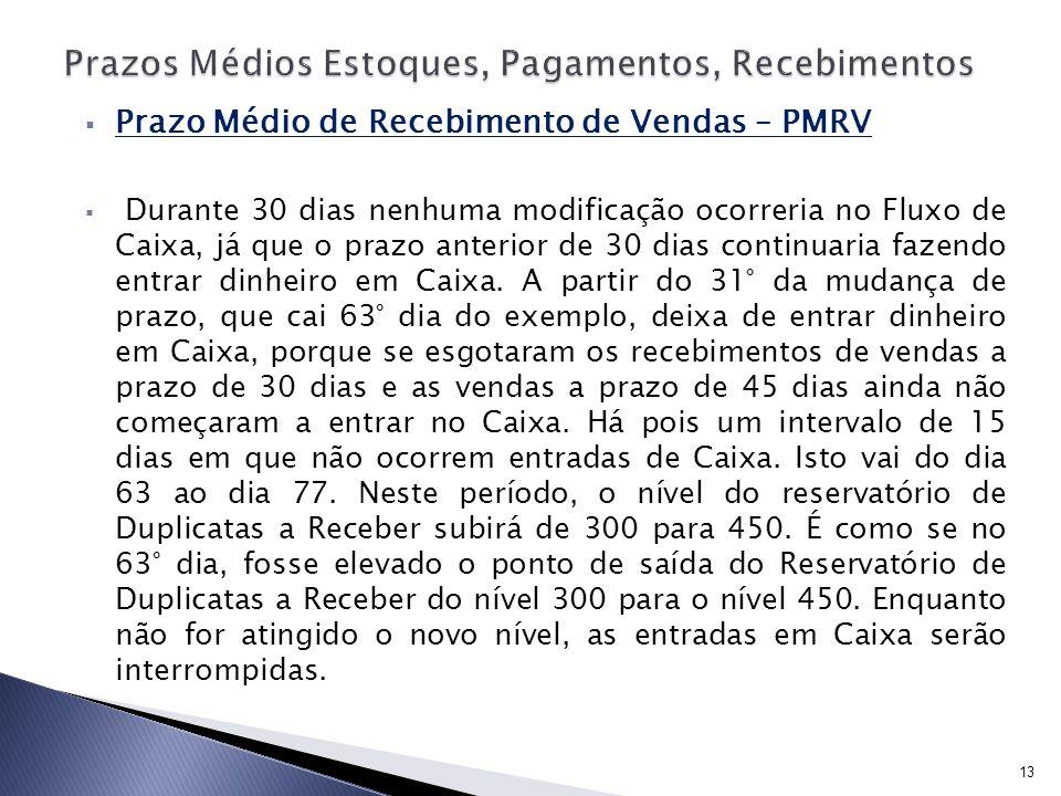 Prazo Médio de Recebimento de Vendas – PMRV Durante 30 dias nenhuma modificação ocorreria no Fluxo de Caixa, já que o prazo anterior de 30 dias contin