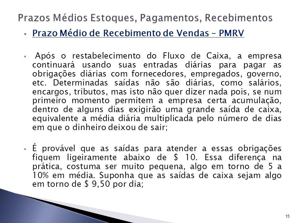 Prazo Médio de Recebimento de Vendas – PMRV Após o restabelecimento do Fluxo de Caixa, a empresa continuará usando suas entradas diárias para pagar as