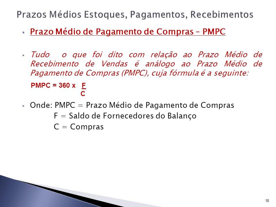 Prazo Médio de Pagamento de Compras – PMPC Tudo o que foi dito com relação ao Prazo Médio de Recebimento de Vendas é análogo ao Prazo Médio de Pagamen