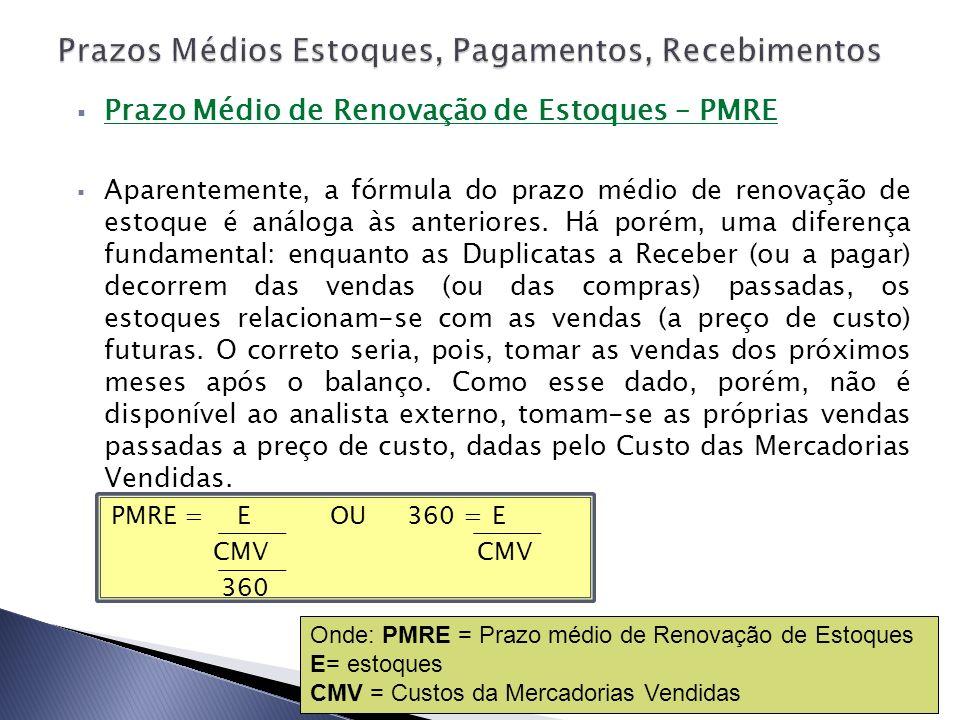 Prazo Médio de Renovação de Estoques – PMRE Aparentemente, a fórmula do prazo médio de renovação de estoque é análoga às anteriores. Há porém, uma dif