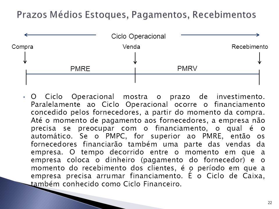 O Ciclo Operacional mostra o prazo de investimento. Paralelamente ao Ciclo Operacional ocorre o financiamento concedido pelos fornecedores, a partir d
