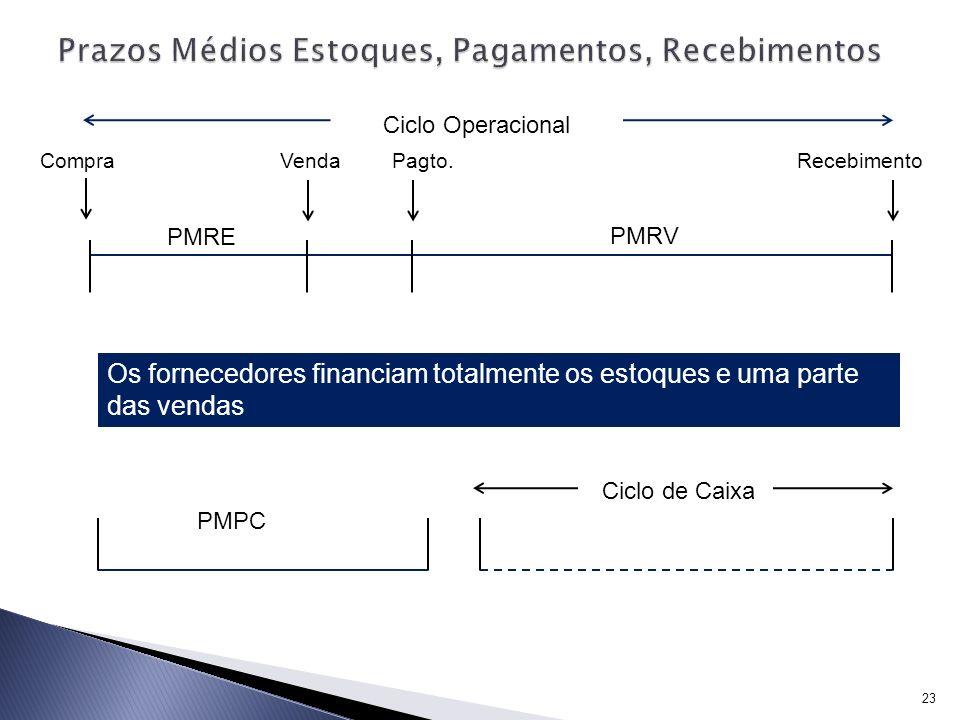 23 Ciclo Operacional PMRE PMRV CompraVendaRecebimentoPagto. PMPC Ciclo de Caixa Os fornecedores financiam totalmente os estoques e uma parte das venda