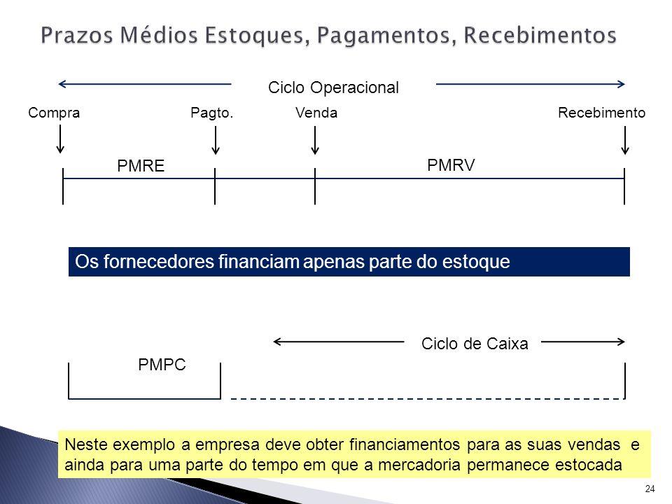 24 Ciclo Operacional PMRE PMRV CompraPagto.RecebimentoVenda PMPC Ciclo de Caixa Os fornecedores financiam apenas parte do estoque Neste exemplo a empr