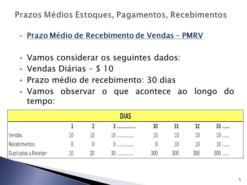 Prazo Médio de Recebimento de Vendas – PMRV Vamos considerar os seguintes dados: Vendas Diárias – $ 10 Prazo médio de recebimento: 30 dias Vamos obser