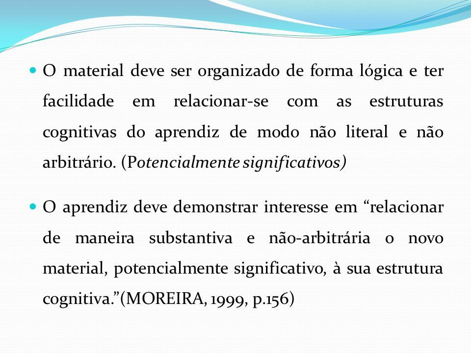 O material deve ser organizado de forma lógica e ter facilidade em relacionar-se com as estruturas cognitivas do aprendiz de modo não literal e não ar