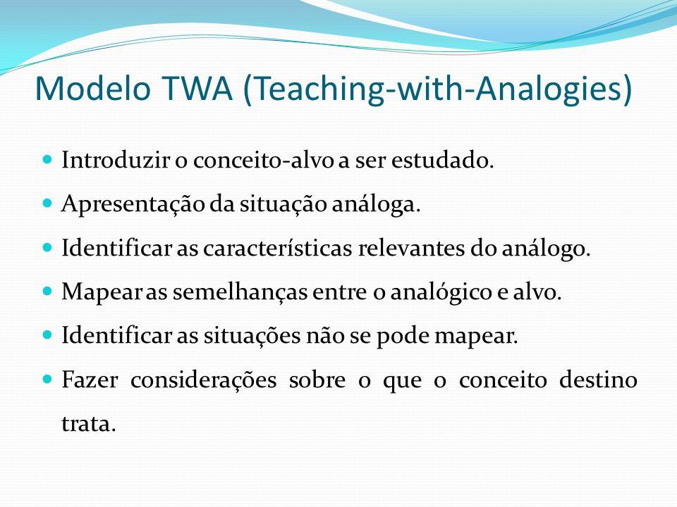 Modelo TWA (Teaching-with-Analogies) Introduzir o conceito-alvo a ser estudado. Apresentação da situação análoga. Identificar as características relev