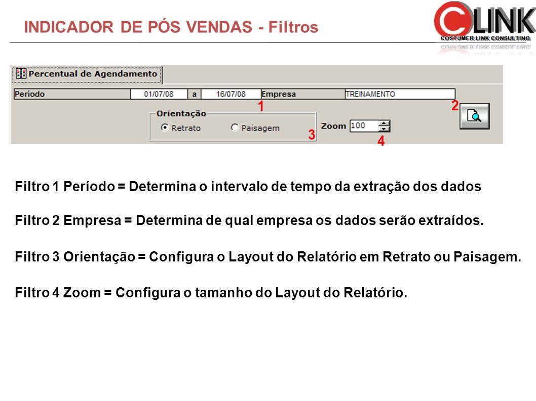 INDICADOR DE PÓS VENDAS - Filtros Filtro 1 Período = Determina o intervalo de tempo da extração dos dados Filtro 2 Empresa = Determina de qual empresa