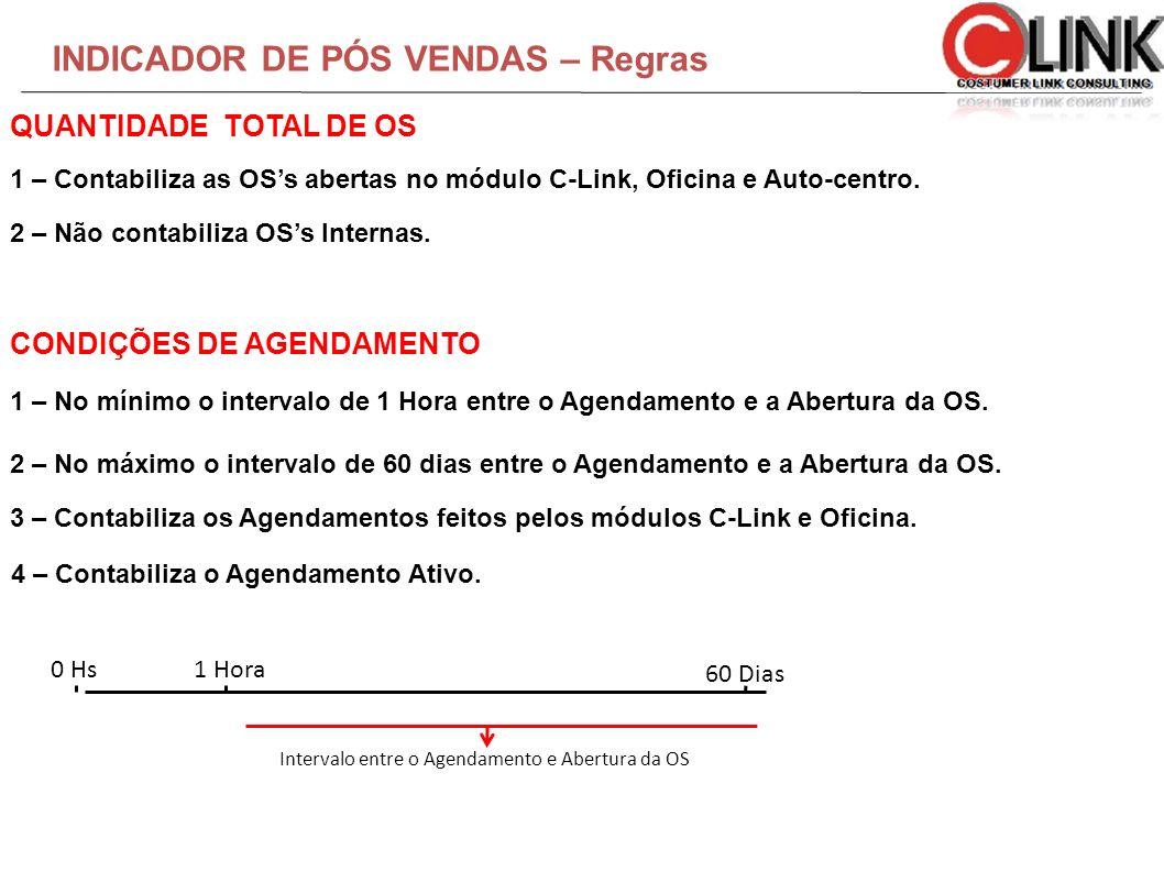INDICADOR DE PÓS VENDAS – Regras 1 – Contabiliza as OSs abertas no módulo C-Link, Oficina e Auto-centro. 2 – Não contabiliza OSs Internas. 1 – No míni