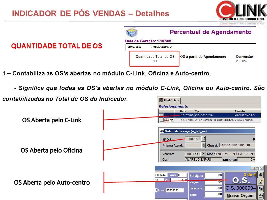 INDICADOR DE PÓS VENDAS – Detalhes 1 – Contabiliza as OSs abertas no módulo C-Link, Oficina e Auto-centro. - Significa que todas as OSs abertas no mód