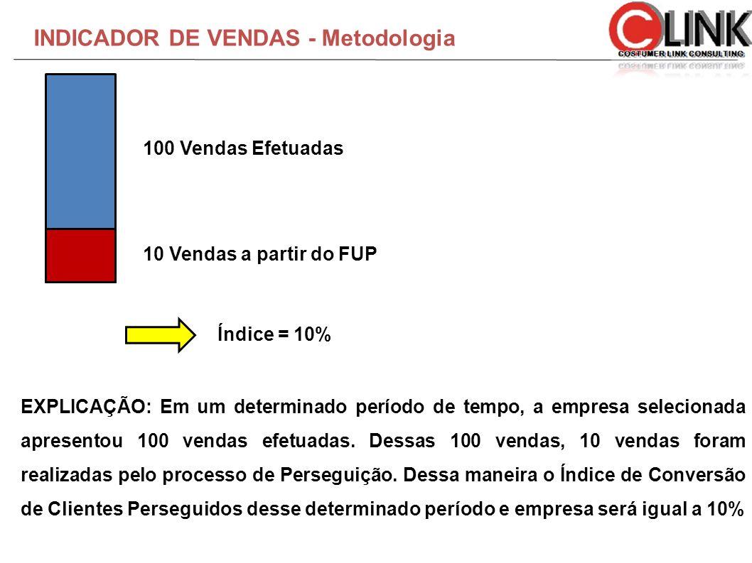 INDICADOR DE VENDAS - Metodologia EXPLICAÇÃO: Em um determinado período de tempo, a empresa selecionada apresentou 100 vendas efetuadas. Dessas 100 ve