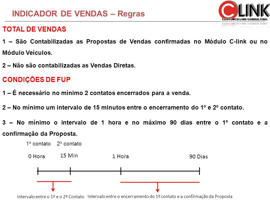INDICADOR DE VENDAS – Regras 1 – São Contabilizadas as Propostas de Vendas confirmadas no Módulo C-link ou no Módulo Veículos. 2 – Não são contabiliza