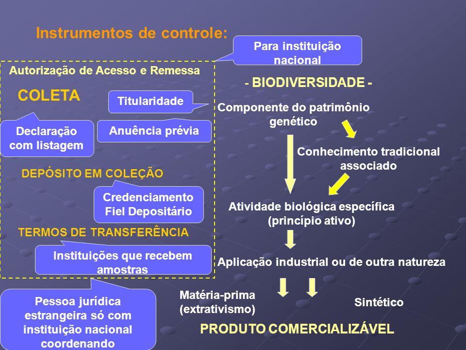 Componente do patrimônio genético Atividade biológica específica (princípio ativo) Aplicação industrial ou de outra natureza PRODUTO COMERCIALIZÁVEL C