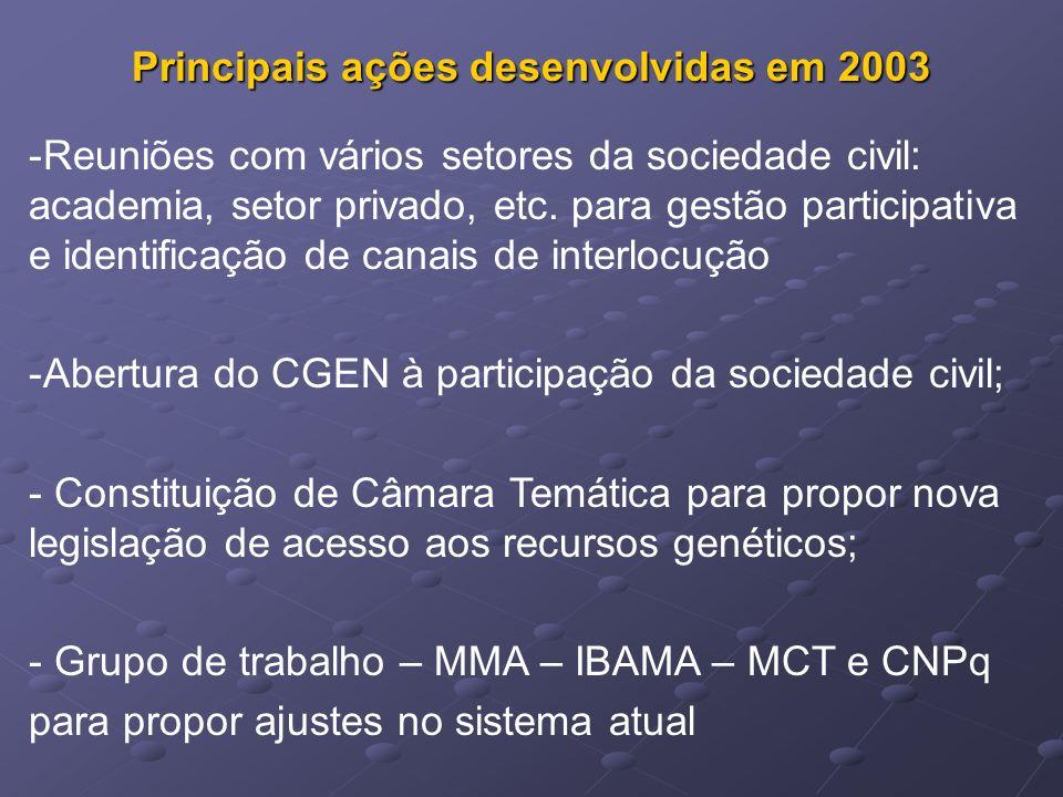 Principais ações desenvolvidas em 2003 -Reuniões com vários setores da sociedade civil: academia, setor privado, etc. para gestão participativa e iden