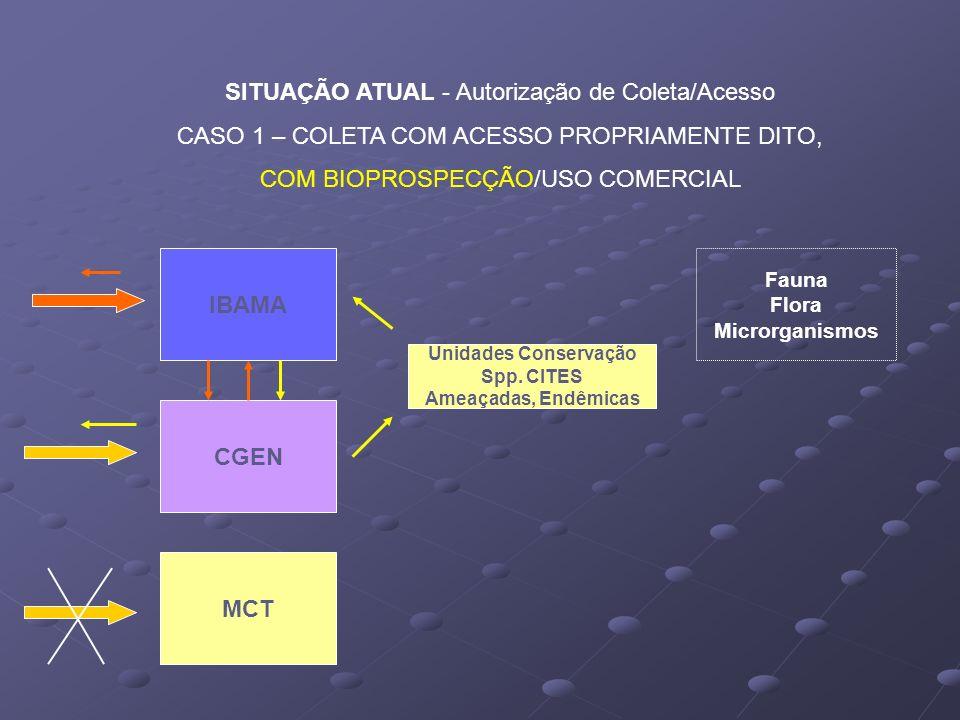 SITUAÇÃO ATUAL - Autorização de Coleta/Acesso CASO 1 – COLETA COM ACESSO PROPRIAMENTE DITO, COM BIOPROSPECÇÃO/USO COMERCIAL IBAMA CGEN MCT Unidades Co