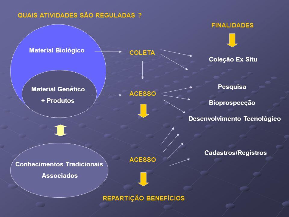 Material Biológico ACESSO Conhecimentos Tradicionais Associados Material Genético + Produtos COLETA ACESSO Pesquisa Bioprospecção Desenvolvimento Tecn