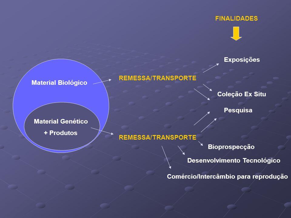 Material Biológico REMESSA/TRANSPORTE Material Genético + Produtos Pesquisa Bioprospecção Desenvolvimento Tecnológico Coleção Ex Situ FINALIDADES REME