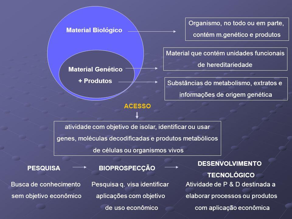 Material Biológico Material Genético + Produtos PESQUISABIOPROSPECÇÃO DESENVOLVIMENTO TECNOLÓGICO ACESSO atividade com objetivo de isolar, identificar