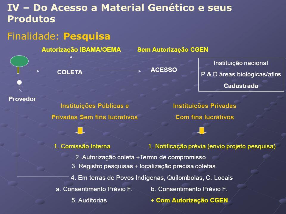 IV – Do Acesso a Material Genético e seus Produtos Finalidade: Pesquisa COLETA ACESSO Provedor Instituição nacional P & D áreas biológicas/afins Cadas