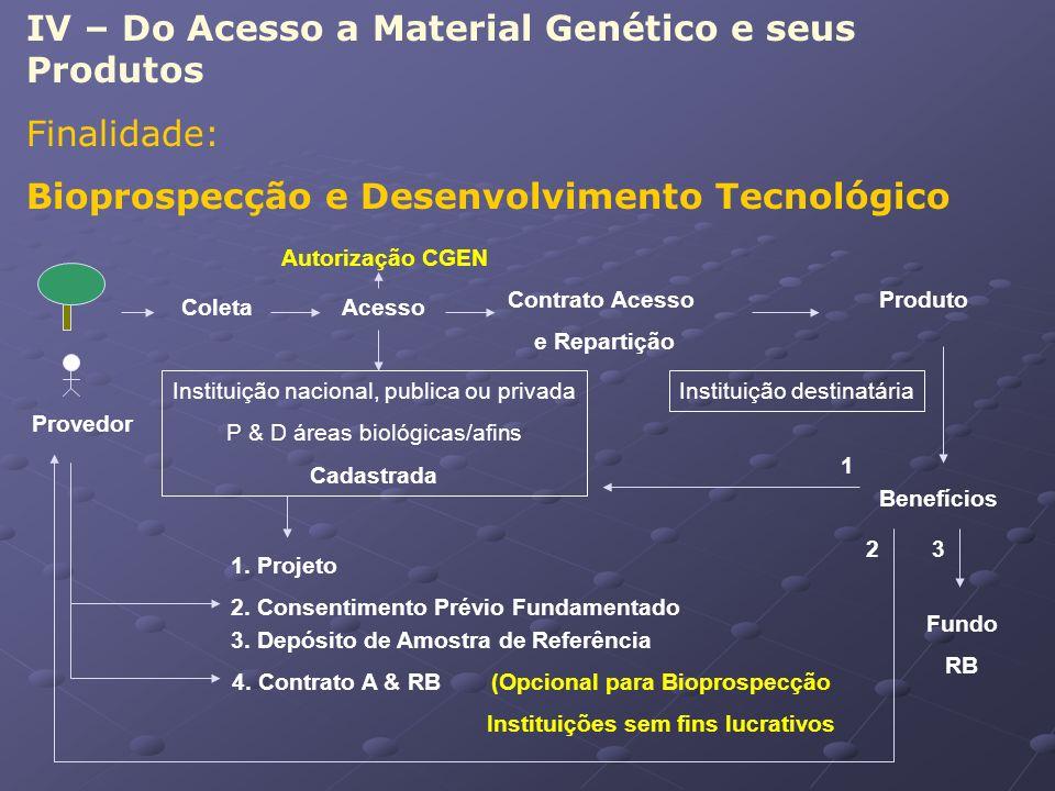 IV – Do Acesso a Material Genético e seus Produtos Finalidade: Bioprospecção e Desenvolvimento Tecnológico ColetaAcesso Contrato Acesso e Repartição P
