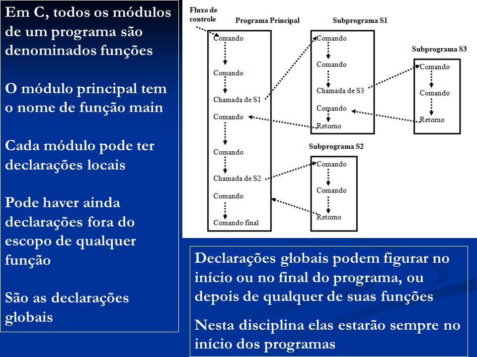 #include #include #include defines.h void main () { int i; printf (LIMITE_1: %d\n, LIMITE); i = 100; #define LIMITE 200 SE (i EQ LIMITE) printf (i: %d, i); SENAO printf (LIMITE_2: %d, LIMITE); } #define LIMITE 100 #define EQ == #define SE if #define SENAO else defines.h Protótipos das funções do stdio.h