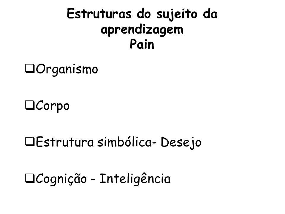Estruturas do sujeito da aprendizagem Pain Organismo Corpo Estrutura simbólica- Desejo Cognição - Inteligência