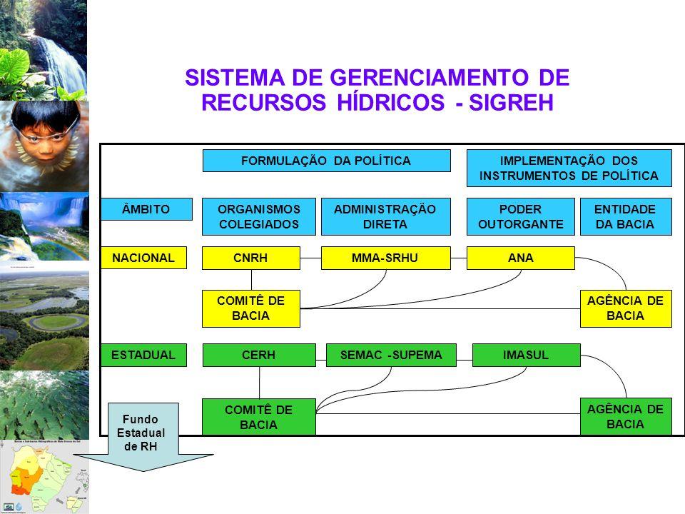 SISTEMA DE GERENCIAMENTO DE RECURSOS HÍDRICOS - SIGREH FORMULAÇÃO DA POLÍTICAIMPLEMENTAÇÃO DOS INSTRUMENTOS DE POLÍTICA ÂMBITO ORGANISMOS COLEGIADOS A
