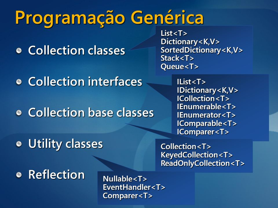 Programação Genérica Collection classes Collection interfaces Collection base classes Utility classes Reflection List<T>Dictionary<K,V>SortedDictionar