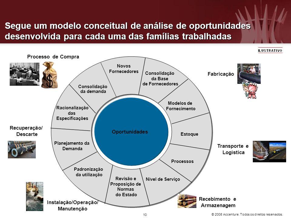 © 2008 Accenture. Todos os direitos reservados. 10 Segue um modelo conceitual de análise de oportunidades desenvolvida para cada uma das famílias trab