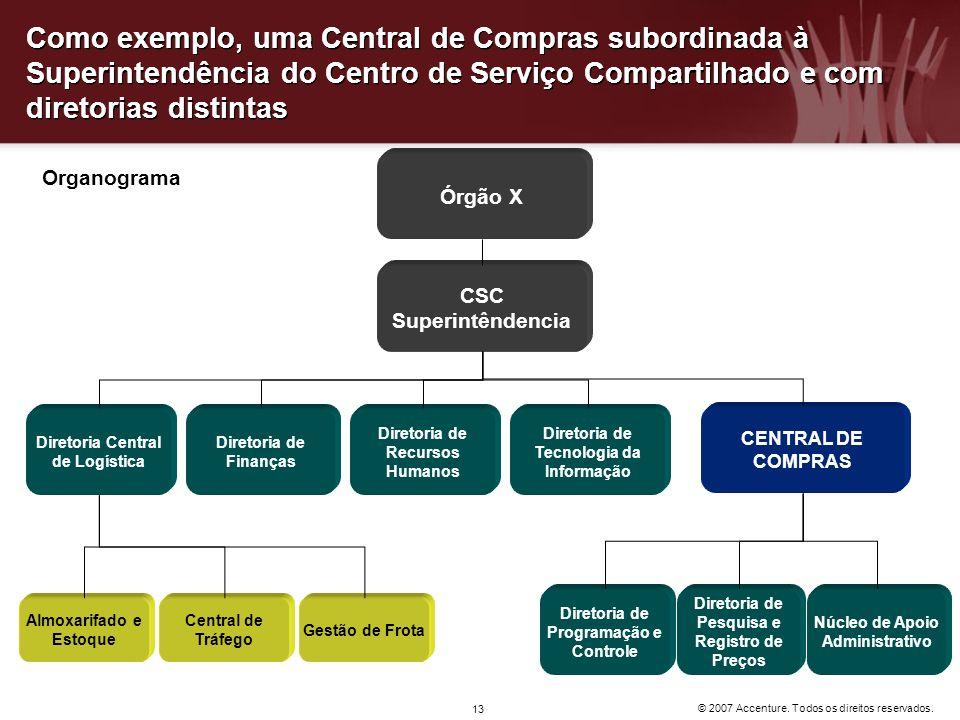 © 2007 Accenture. Todos os direitos reservados. 13 Organograma Como exemplo, uma Central de Compras subordinada à Superintendência do Centro de Serviç