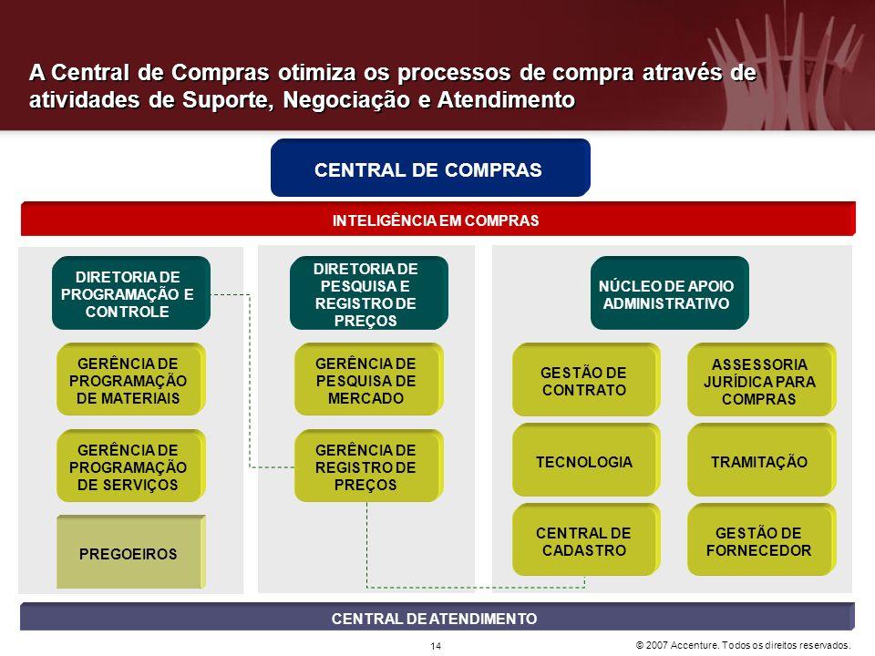 © 2007 Accenture. Todos os direitos reservados. 14 A Central de Compras otimiza os processos de compra através de atividades de Suporte, Negociação e