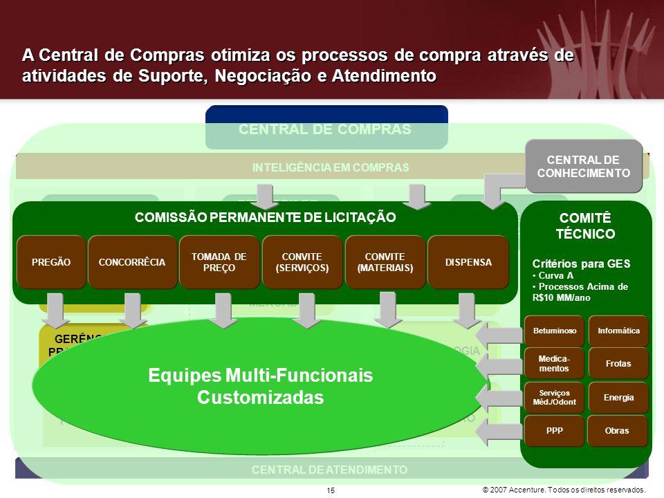 © 2007 Accenture. Todos os direitos reservados. 15 A Central de Compras otimiza os processos de compra através de atividades de Suporte, Negociação e