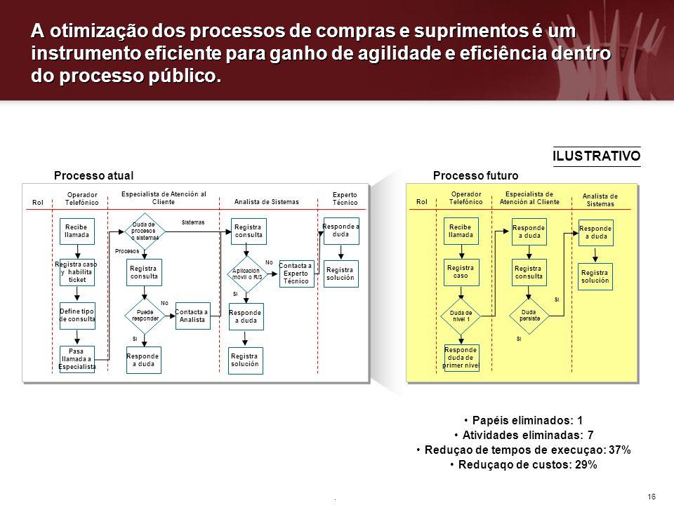 16. A otimização dos processos de compras e suprimentos é um instrumento eficiente para ganho de agilidade e eficiência dentro do processo público. Ro
