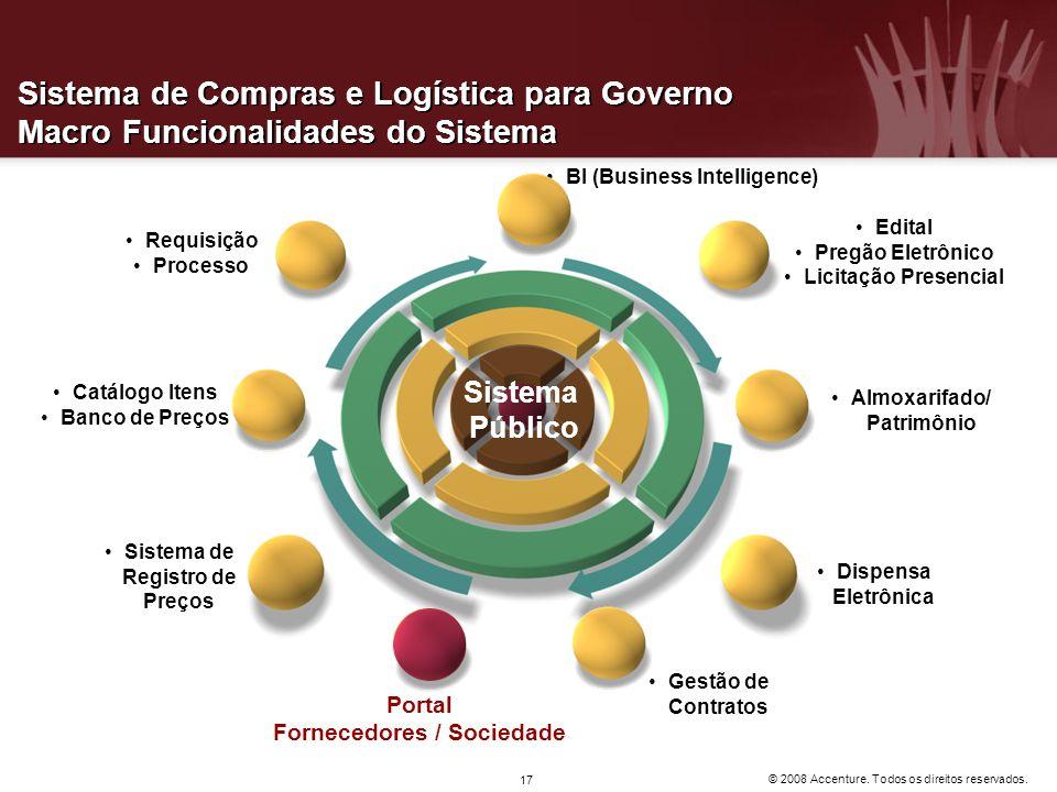 © 2008 Accenture. Todos os direitos reservados. 17 Sistema de Compras e Logística para Governo Macro Funcionalidades do Sistema Edital Pregão Eletrôni