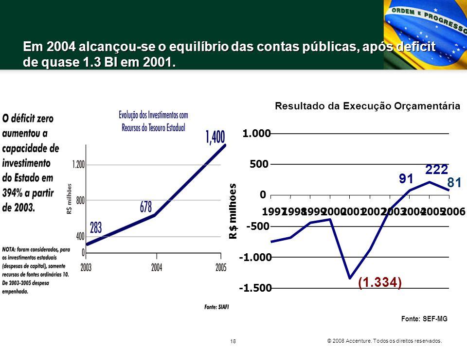 © 2008 Accenture. Todos os direitos reservados. 18 Fonte: SEF-MG Resultado da Execução Orçamentária 81 222 91 (1.334) -1.500 -500 0 500 1.000 19971998