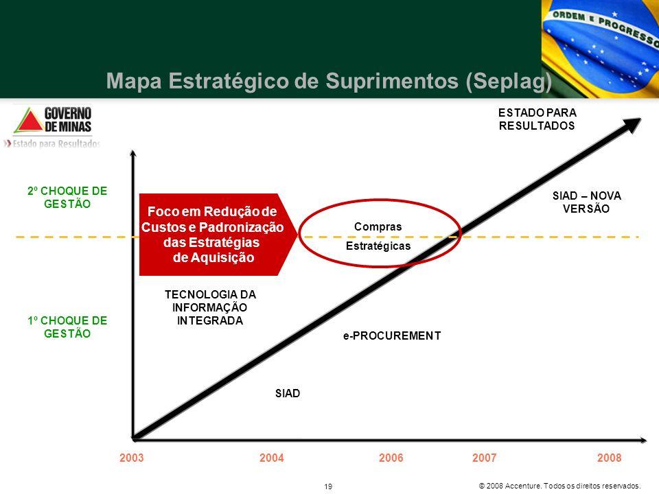 © 2008 Accenture. Todos os direitos reservados. 19 20032004200620072008 1º CHOQUE DE GESTÃO TECNOLOGIA DA INFORMAÇÃO INTEGRADA SIAD Compras Estratégic