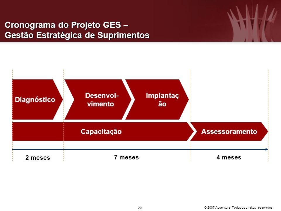 © 2007 Accenture. Todos os direitos reservados. 20 Cronograma do Projeto GES – Gestão Estratégica de Suprimentos Desenvol- vimento Implantaç ão Diagnó