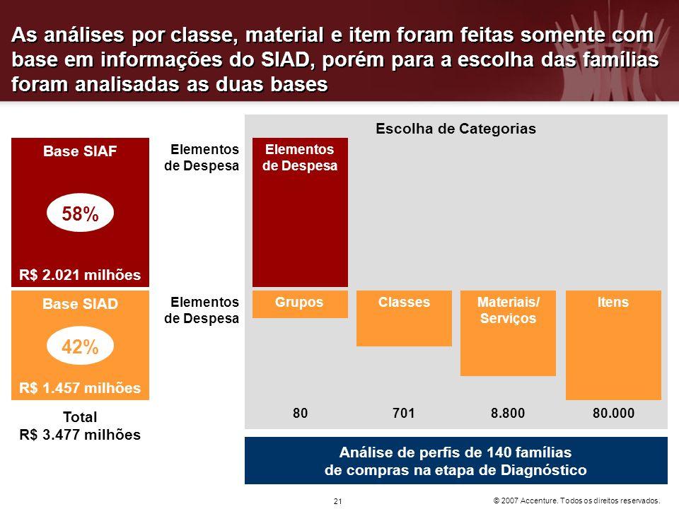 © 2007 Accenture. Todos os direitos reservados. 21 As análises por classe, material e item foram feitas somente com base em informações do SIAD, porém