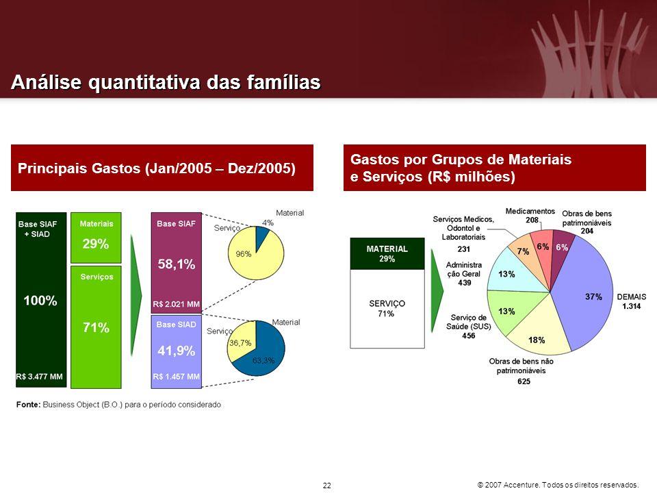 © 2007 Accenture. Todos os direitos reservados. 22 Análise quantitativa das famílias Principais Gastos (Jan/2005 – Dez/2005) Gastos por Grupos de Mate